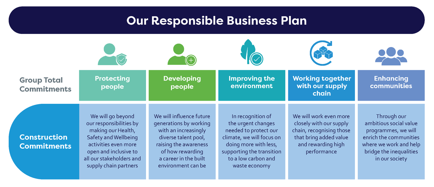 Responsible Business Plan diagram