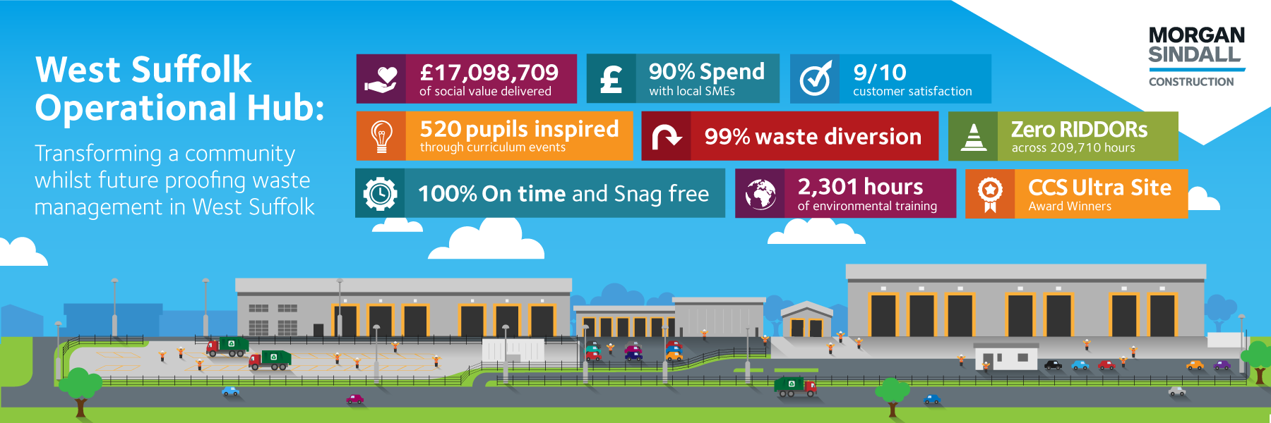 Statistics that show the social value delivered into the community by the West Suffolk Operational Hub project