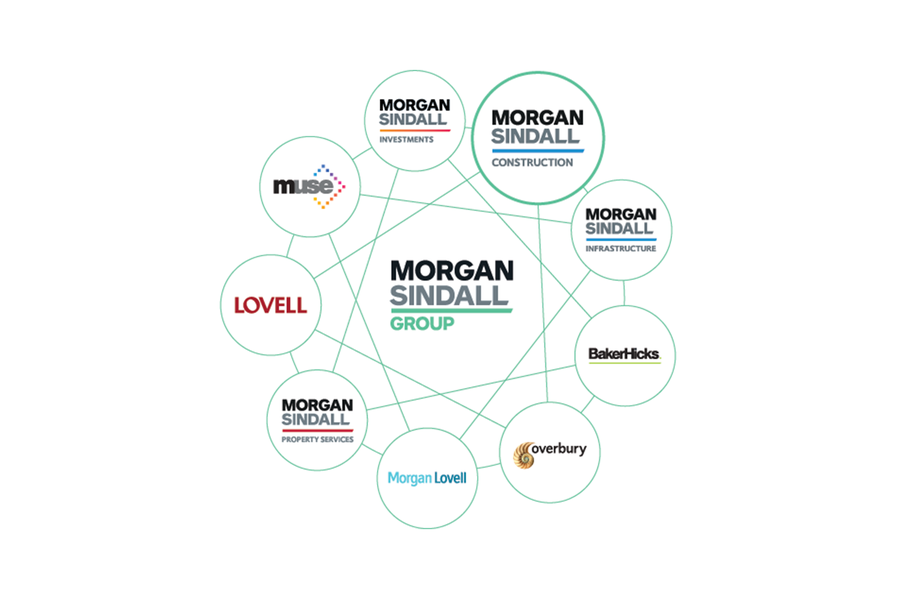 A graphic to show the nine companies who are part of Morgan Sindall Group plc, including Morgan Sindall Construction