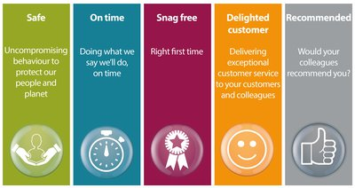 The five Perfect Delivery commitments are listed in different colour columns, with a graphical icon beneath each commitment.