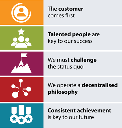 A list of Morgan Sindall Infrastructure's company values.